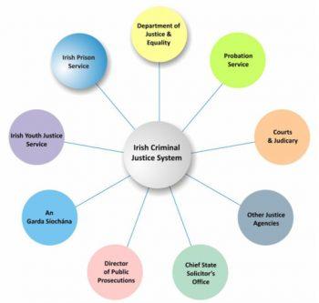 Criminal justice System Chart